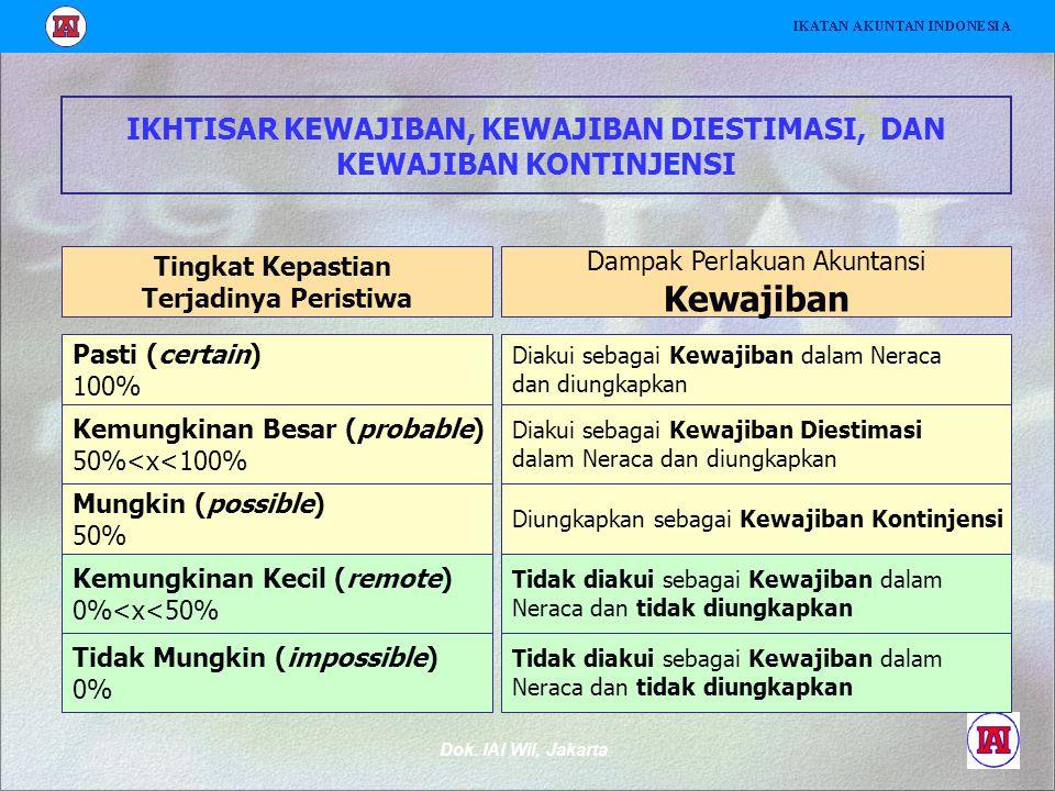 Dok. IAI Wil, Jakarta IKHTISAR KEWAJIBAN, KEWAJIBAN DIESTIMASI, DAN KEWAJIBAN KONTINJENSI Tingkat Kepastian Terjadinya Peristiwa Dampak Perlakuan Akun