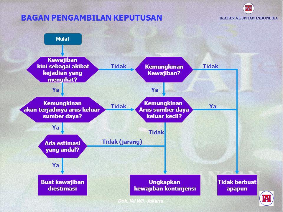 Dok. IAI Wil, Jakarta BAGAN PENGAMBILAN KEPUTUSAN Mulai Kewajiban kini sebagai akibat kejadian yang mengikat? Kemungkinan akan terjadinya arus keluar
