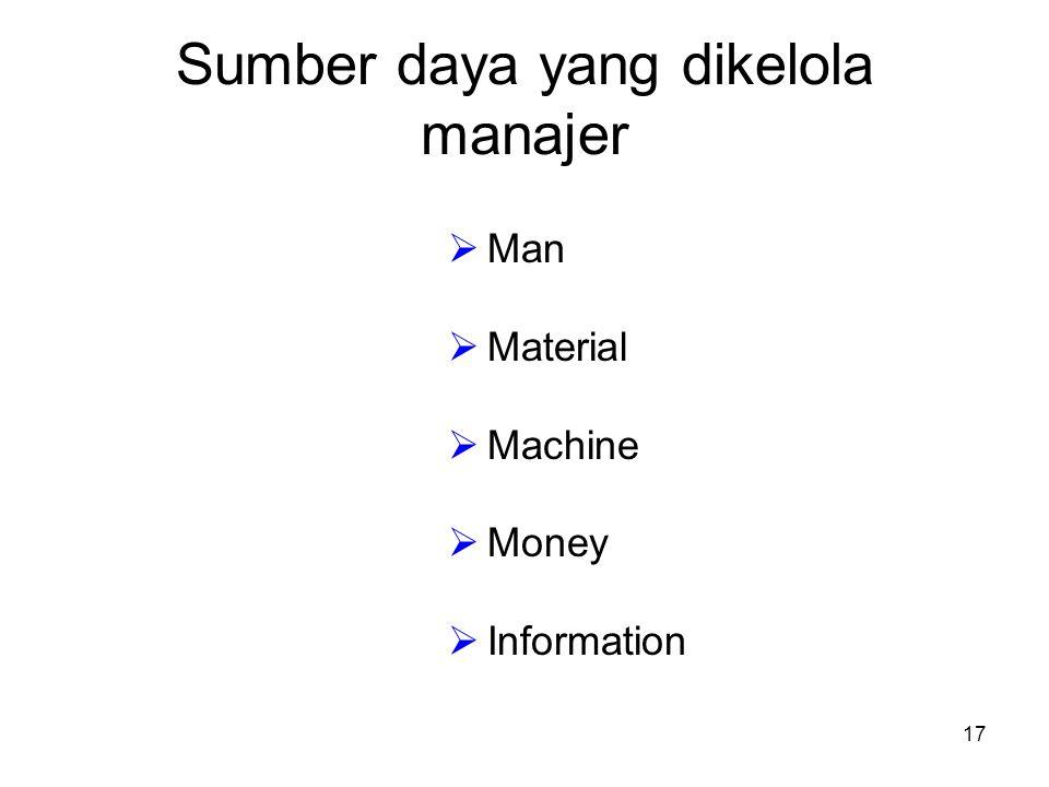 Sumber daya yang dikelola manajer  Man  Material  Machine  Money  Information 17