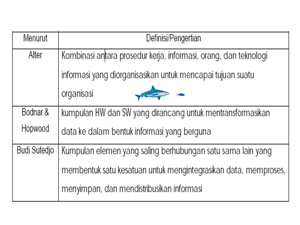 Kegiatan pada Sistem Informasi (3) Kelompok output Penayangan data Pencetakan laporan Pendistribusian Pengaturan periode pencetakan