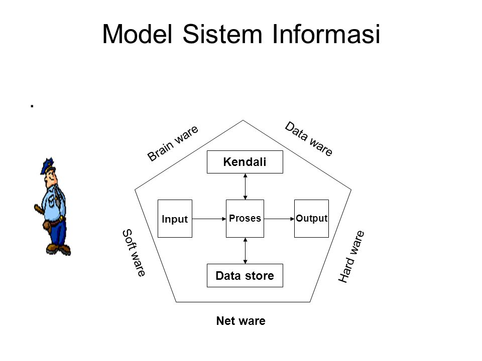 Model Sistem Informasi. Input ProsesOutput Brain ware Data ware Net ware Hard ware Soft ware Data store Kendali