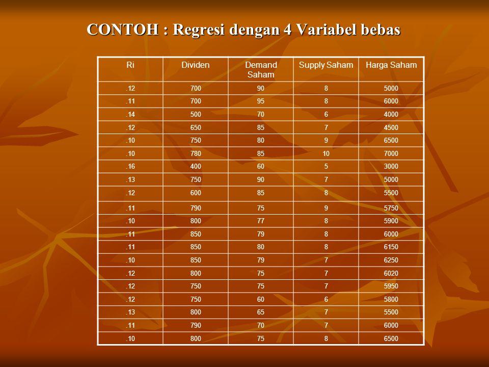 CONTOH : Regresi dengan 4 Variabel bebas CONTOH : Regresi dengan 4 Variabel bebas RiDividenDemand Saham Supply SahamHarga Saham.127009085000.117009586