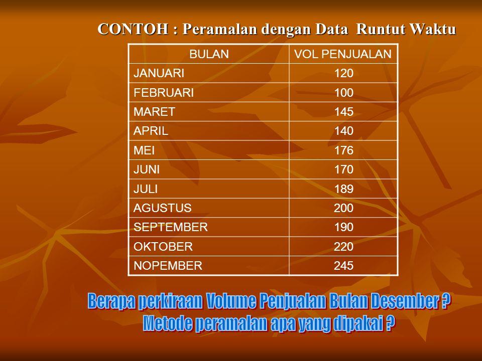 CONTOH : Peramalan dengan Data Runtut Waktu CONTOH : Peramalan dengan Data Runtut Waktu BULANVOL PENJUALAN JANUARI120 FEBRUARI100 MARET145 APRIL140 ME
