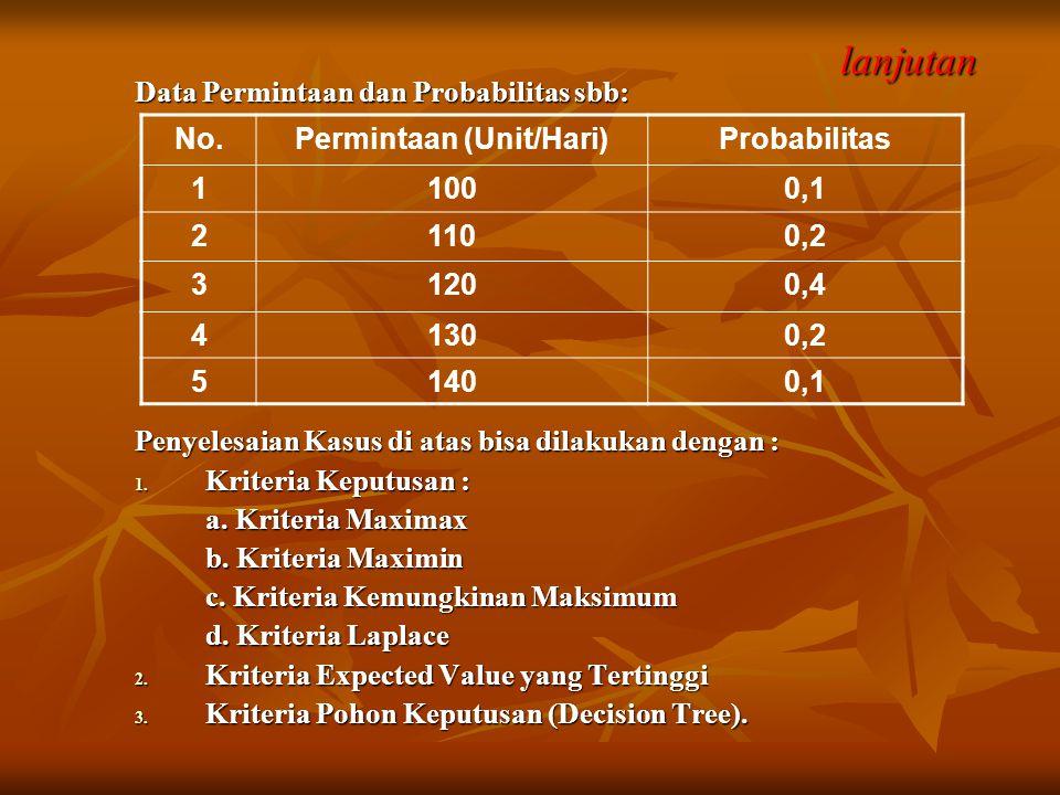 lanjutan Data Permintaan dan Probabilitas sbb: Penyelesaian Kasus di atas bisa dilakukan dengan : 1. Kriteria Keputusan : a. Kriteria Maximax b. Krite