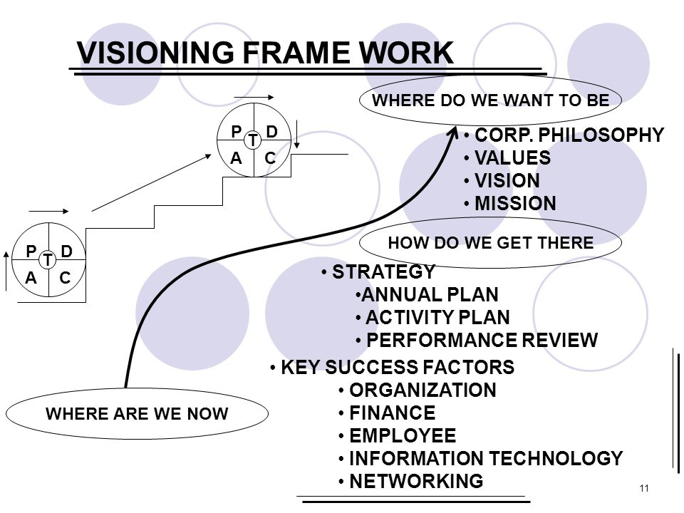 11 VISIONING FRAME WORK WHERE ARE WE NOW WHERE DO WE WANT TO BE T PD AC T PD AC CORP. PHILOSOPHY VALUES VISION MISSION HOW DO WE GET THERE STRATEGY AN
