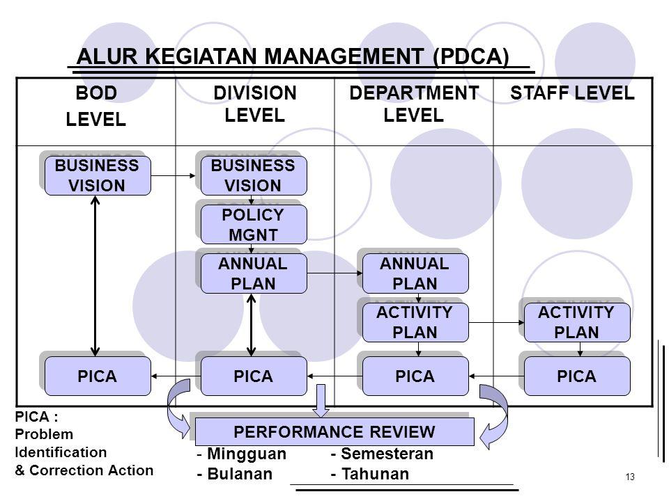 13 ALUR KEGIATAN MANAGEMENT (PDCA) BOD LEVEL DIVISION LEVEL DEPARTMENT LEVEL STAFF LEVEL BUSINESS VISION BUSINESS VISION PICA BUSINESS VISION BUSINESS