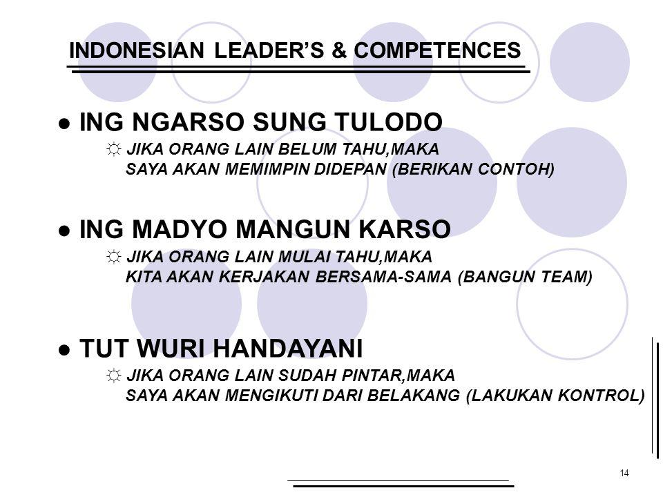 14 INDONESIAN LEADER'S & COMPETENCES ● ING NGARSO SUNG TULODO ☼ JIKA ORANG LAIN BELUM TAHU,MAKA SAYA AKAN MEMIMPIN DIDEPAN (BERIKAN CONTOH) ● ING MADY
