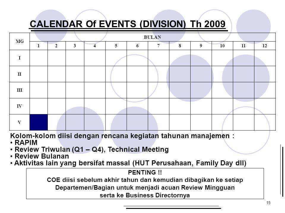 15 CALENDAR Of EVENTS (DIVISION) Th 2009 MG BULAN 123456789101112 I II III IV V Kolom-kolom diisi dengan rencana kegiatan tahunan manajemen : RAPIM Re