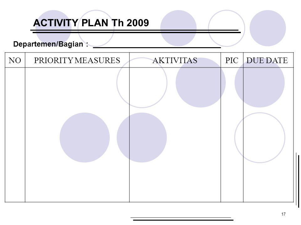 17 ACTIVITY PLAN Th 2009 NOPRIORITY MEASURESAKTIVITASPICDUE DATE Departemen/Bagian :