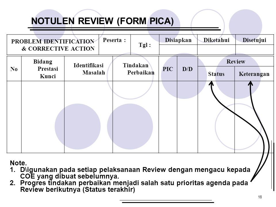 18 NOTULEN REVIEW (FORM PICA) PROBLEM IDENTIFICATION & CORRECTIVE ACTION Peserta : Tgl : DisiapkanDiketahuiDisetujui No Bidang Prestasi Kunci Identifikasi Masalah Tindakan Perbaikan PICD/D Review StatusKeterangan Note.