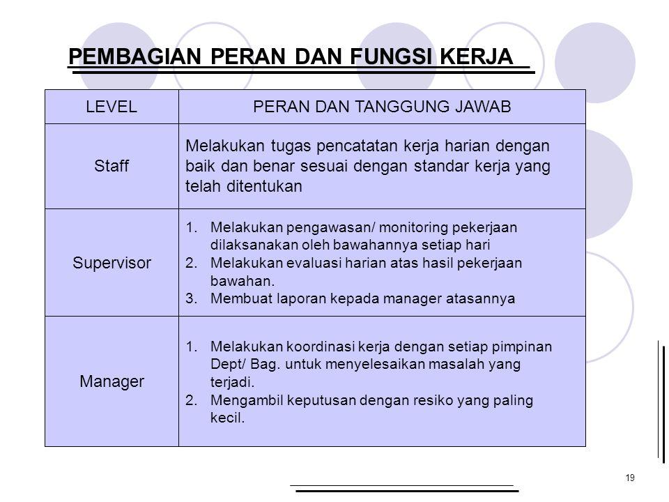 19 PEMBAGIAN PERAN DAN FUNGSI KERJA LEVEL Supervisor Staff Manager Melakukan tugas pencatatan kerja harian dengan baik dan benar sesuai dengan standar