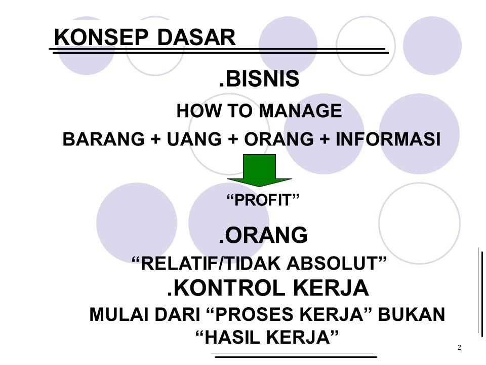 """2 KONSEP DASAR.BISNIS HOW TO MANAGE BARANG + UANG + ORANG + INFORMASI """"PROFIT"""".ORANG """"RELATIF/TIDAK ABSOLUT"""".KONTROL KERJA MULAI DARI """"PROSES KERJA"""" B"""
