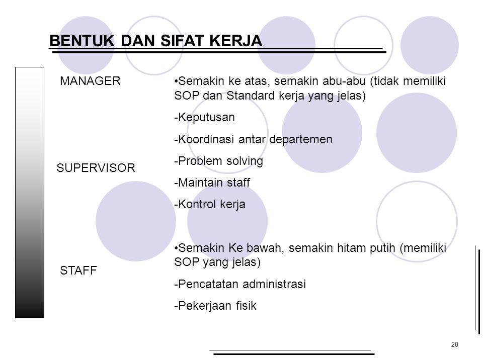 20 BENTUK DAN SIFAT KERJA MANAGER SUPERVISOR STAFF Semakin ke atas, semakin abu-abu (tidak memiliki SOP dan Standard kerja yang jelas) -Keputusan -Koordinasi antar departemen -Problem solving -Maintain staff -Kontrol kerja Semakin Ke bawah, semakin hitam putih (memiliki SOP yang jelas) -Pencatatan administrasi -Pekerjaan fisik