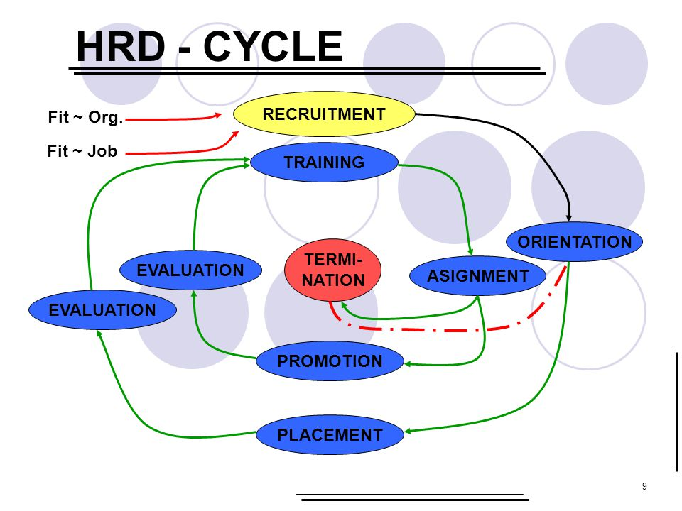 9 HRD - CYCLE RECRUITMENT TRAINING ASIGNMENT EVALUATION ORIENTATION PROMOTION PLACEMENT EVALUATION TERMI- NATION Fit ~ Org. Fit ~ Job