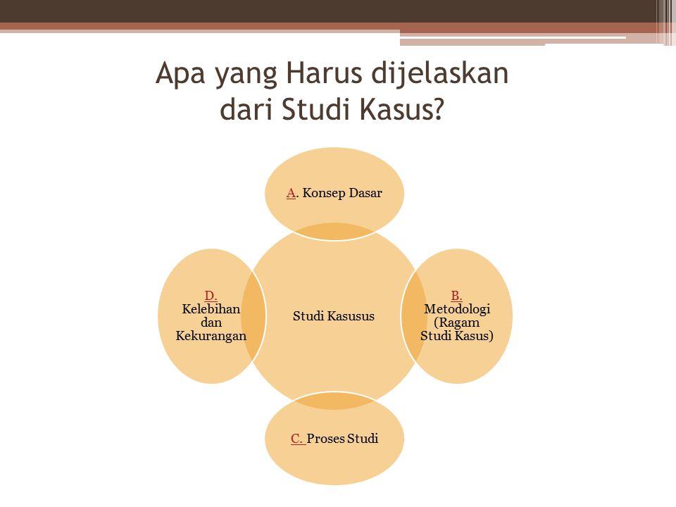 Apa yang Harus dijelaskan dari Studi Kasus? Studi Kasusus AA. Konsep Dasar B. B. Metodologi (Ragam Studi Kasus) C. C. Proses Studi D. D. Kelebihan dan