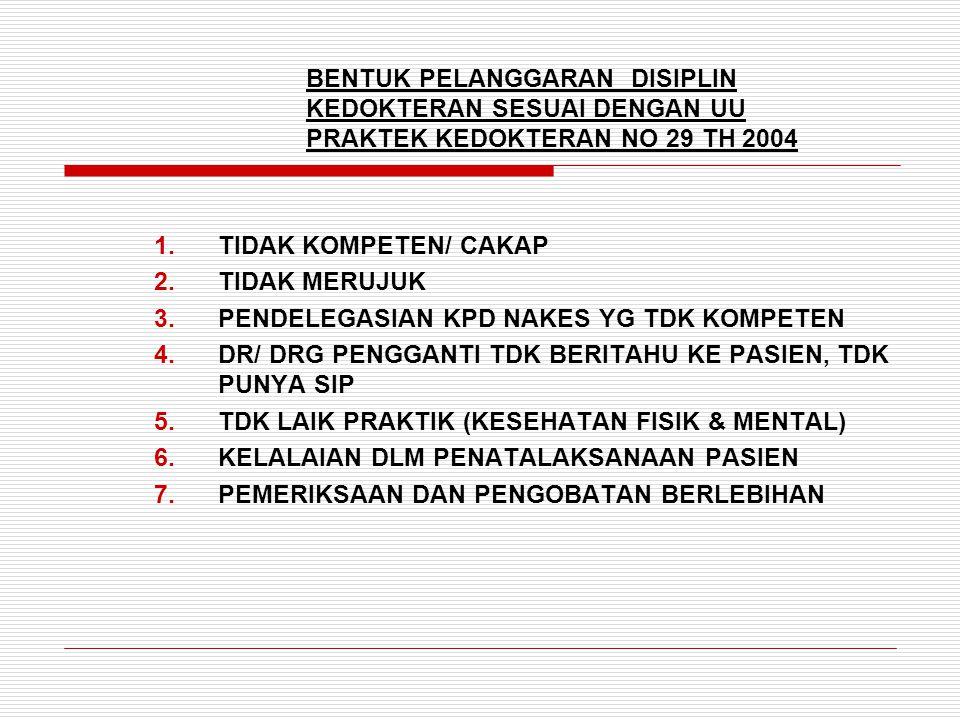 BENTUK PELANGGARAN DISIPLIN KEDOKTERAN SESUAI DENGAN UU PRAKTEK KEDOKTERAN NO 29 TH 2004 1.TIDAK KOMPETEN/ CAKAP 2.TIDAK MERUJUK 3.PENDELEGASIAN KPD NAKES YG TDK KOMPETEN 4.DR/ DRG PENGGANTI TDK BERITAHU KE PASIEN, TDK PUNYA SIP 5.TDK LAIK PRAKTIK (KESEHATAN FISIK & MENTAL) 6.KELALAIAN DLM PENATALAKSANAAN PASIEN 7.PEMERIKSAAN DAN PENGOBATAN BERLEBIHAN