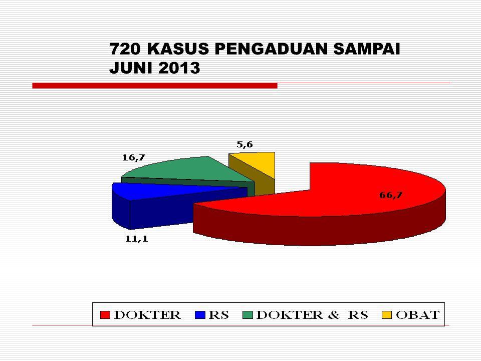 720 KASUS PENGADUAN SAMPAI JUNI 2013