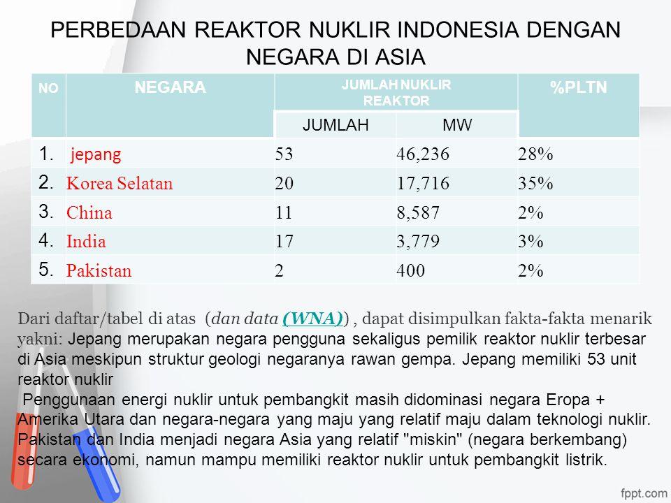 PERBEDAAN REAKTOR NUKLIR INDONESIA DENGAN NEGARA DI ASIA NO NEGARA JUMLAH NUKLIR REAKTOR %PLTN JUMLAHMW 1. jepang 5346,23628% 2. Korea Selatan2017,716