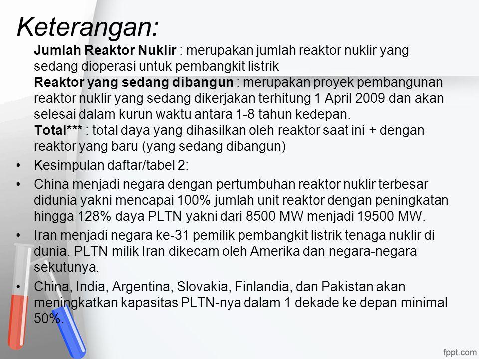 Keterangan: Jumlah Reaktor Nuklir : merupakan jumlah reaktor nuklir yang sedang dioperasi untuk pembangkit listrik Reaktor yang sedang dibangun : meru