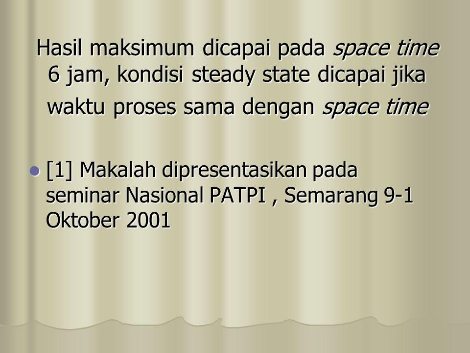 Hasil maksimum dicapai pada space time 6 jam, kondisi steady state dicapai jika waktu proses sama dengan space time [1] Makalah dipresentasikan pada seminar Nasional PATPI, Semarang 9-1 Oktober 2001 [1] Makalah dipresentasikan pada seminar Nasional PATPI, Semarang 9-1 Oktober 2001
