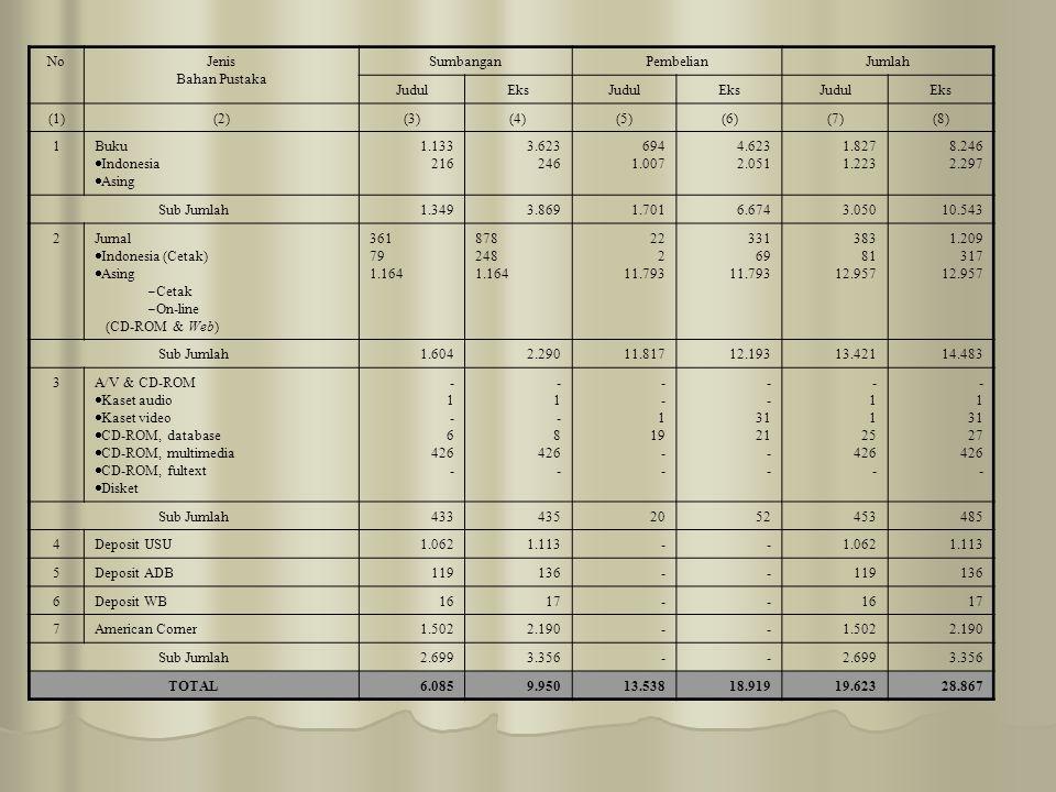NoJenis Bahan Pustaka SumbanganPembelianJumlah JudulEksJudulEksJudulEks (1)(2)(3)(4)(5)(6)(7)(8) 1Buku  Indonesia  Asing 1.133 216 3.623 246 694 1.0
