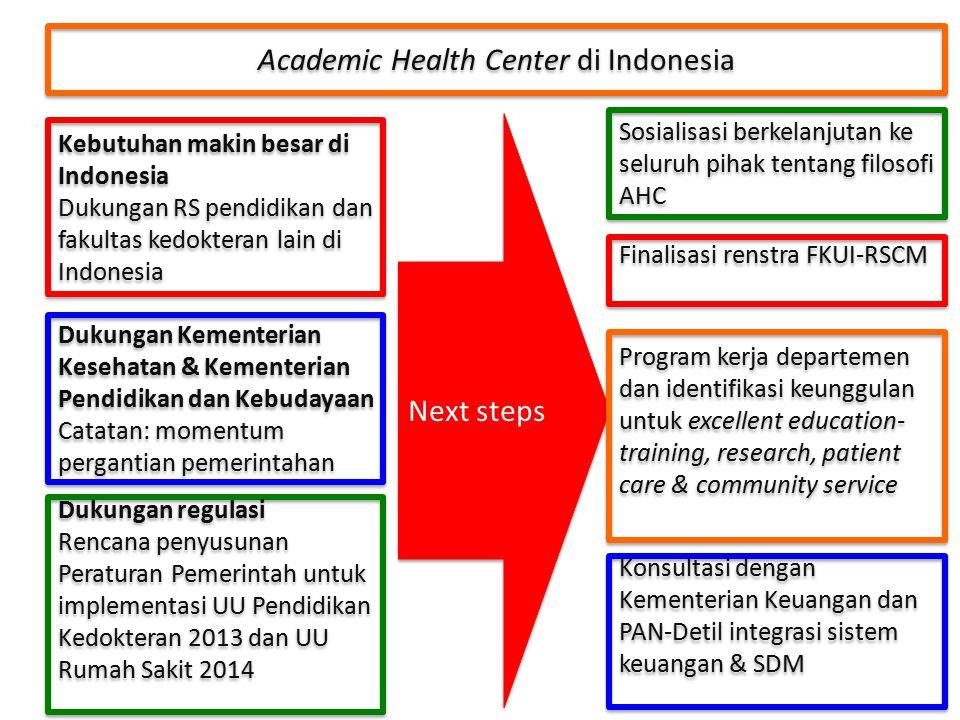Academic Health Center di Indonesia Dukungan regulasi Rencana penyusunan Peraturan Pemerintah untuk implementasi UU Pendidikan Kedokteran 2013 dan UU