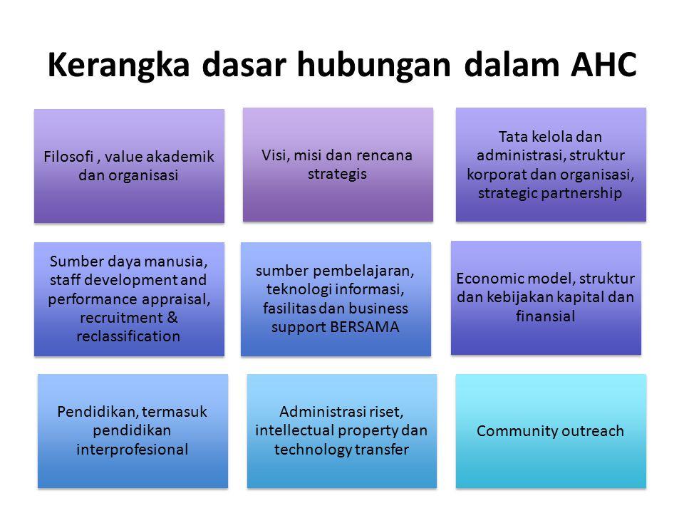 Kerangka dasar hubungan dalam AHC Visi, misi dan rencana strategis Filosofi, value akademik dan organisasi Tata kelola dan administrasi, struktur korp