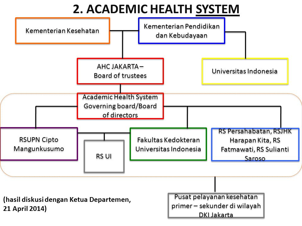Integration strategy – in relation to the health professions faculties in UI Academic Health Center SYSTEM FMUI CM- GH UI hospital F.
