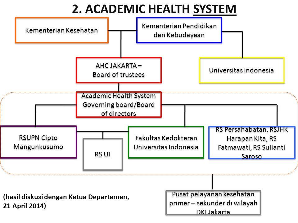 Kementerian Kesehatan Kementerian Pendidikan dan Kebudayaan Universitas Indonesia Fakultas Kedokteran Universitas Indonesia RSUPN Cipto Mangunkusumo A
