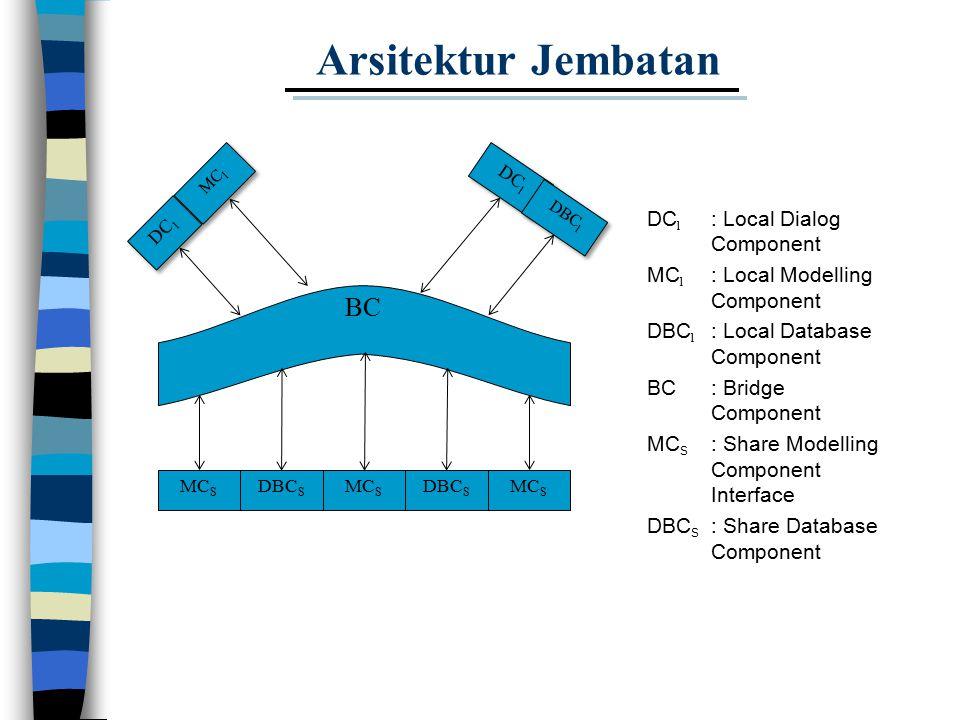 Arsitektur Jembatan DC l MC l DC l DBC l MC S BC DBC S MC S DBC S MC S DC l : Local Dialog Component MC l : Local Modelling Component DBC l : Local Database Component BC: Bridge Component MC S : Share Modelling Component Interface DBC S : Share Database Component