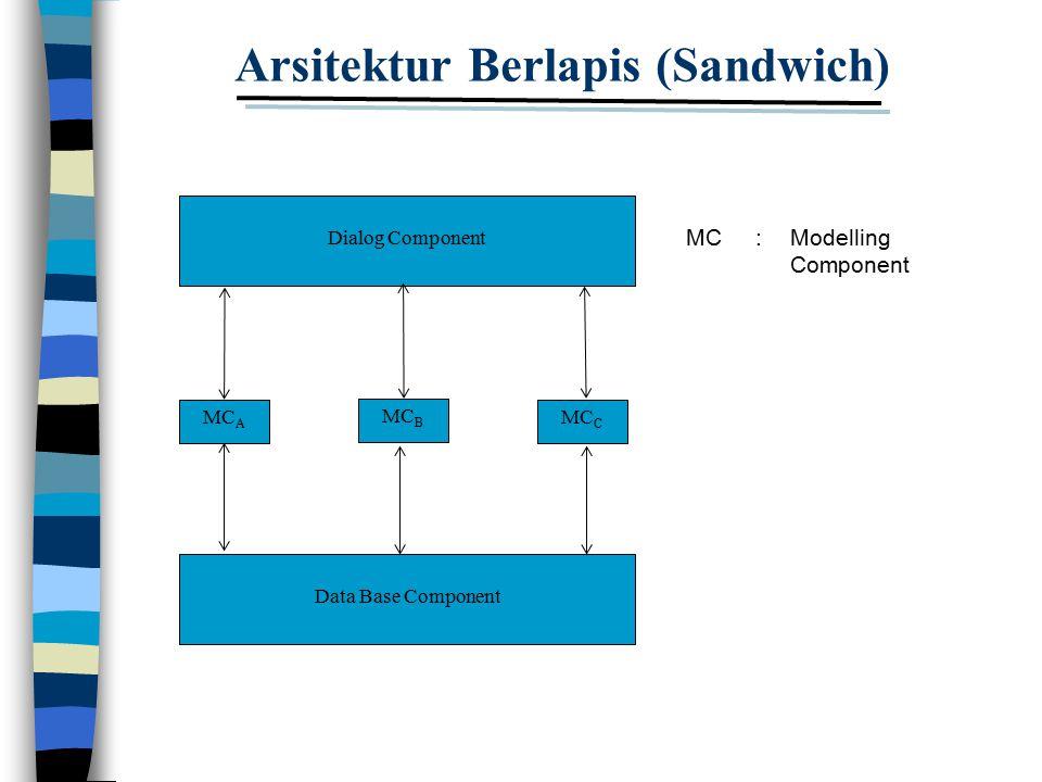 Arsitektur Berlapis (Sandwich) Data Base Component MC A MC B MC C Dialog Component MC: Modelling Component