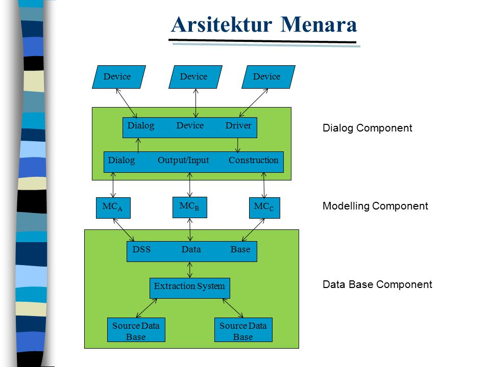 Arsitektur Menara MC A MC B MC C Dialog Component Modelling Component Data Base Component DSSDataBase Extraction System Source Data Base Dialog Output