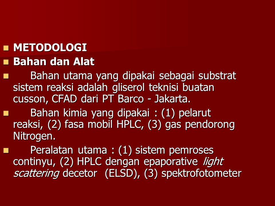 METODOLOGI METODOLOGI Bahan dan Alat Bahan dan Alat Bahan utama yang dipakai sebagai substrat sistem reaksi adalah gliserol teknisi buatan cusson, CFAD dari PT Barco - Jakarta.