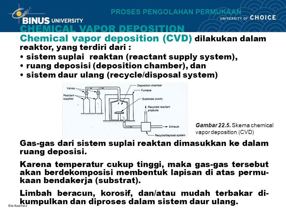 Bina Nusantara PROSES PENGOLAHAN PERMUKAAN CHEMICAL VAPOR DEPOSITION Chemical vapor deposition (CVD) dilakukan dalam reaktor, yang terdiri dari : sistem suplai reaktan (reactant supply system), ruang deposisi (deposition chamber), dan sistem daur ulang (recycle/disposal system) Gas-gas dari sistem suplai reaktan dimasukkan ke dalam ruang deposisi.
