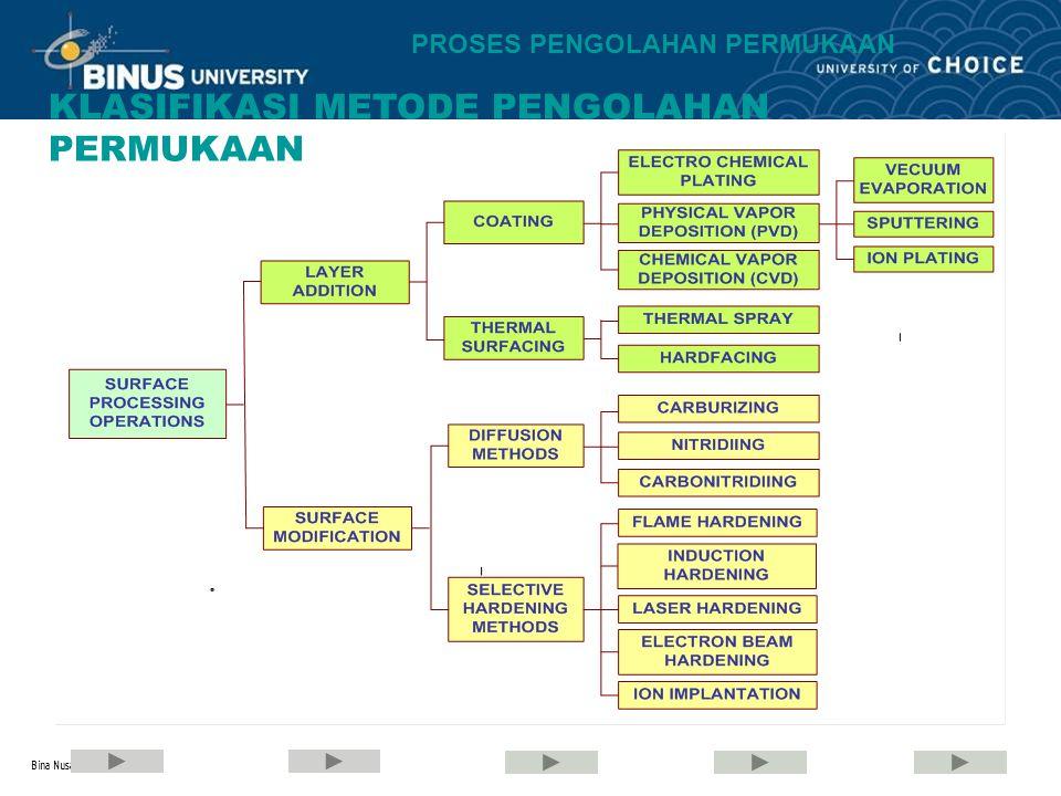 Bina Nusantara PROSES PENGOLAHAN PERMUKAAN Beberapa contoh reaksi dalam CVD
