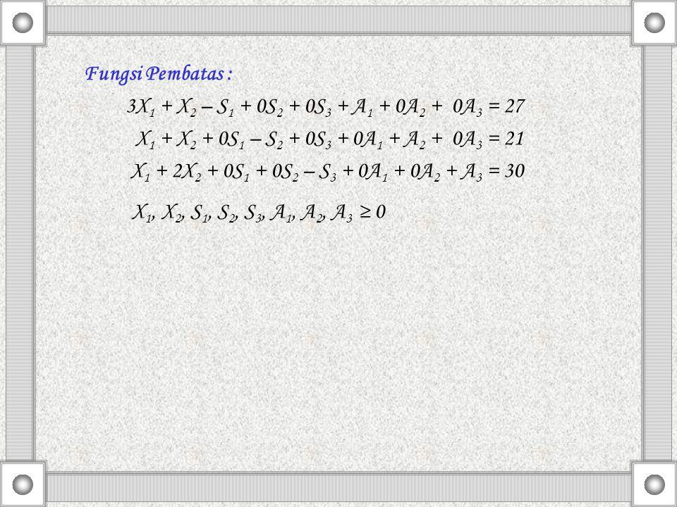 Fungsi Pembatas : 3X 1 + X 2 – S 1 + 0S 2 + 0S 3 + A 1 + 0A 2 + 0A 3 = 27 X 1 + X 2 + 0S 1 – S 2 + 0S 3 + 0A 1 + A 2 + 0A 3 = 21 X 1 + 2X 2 + 0S 1 + 0