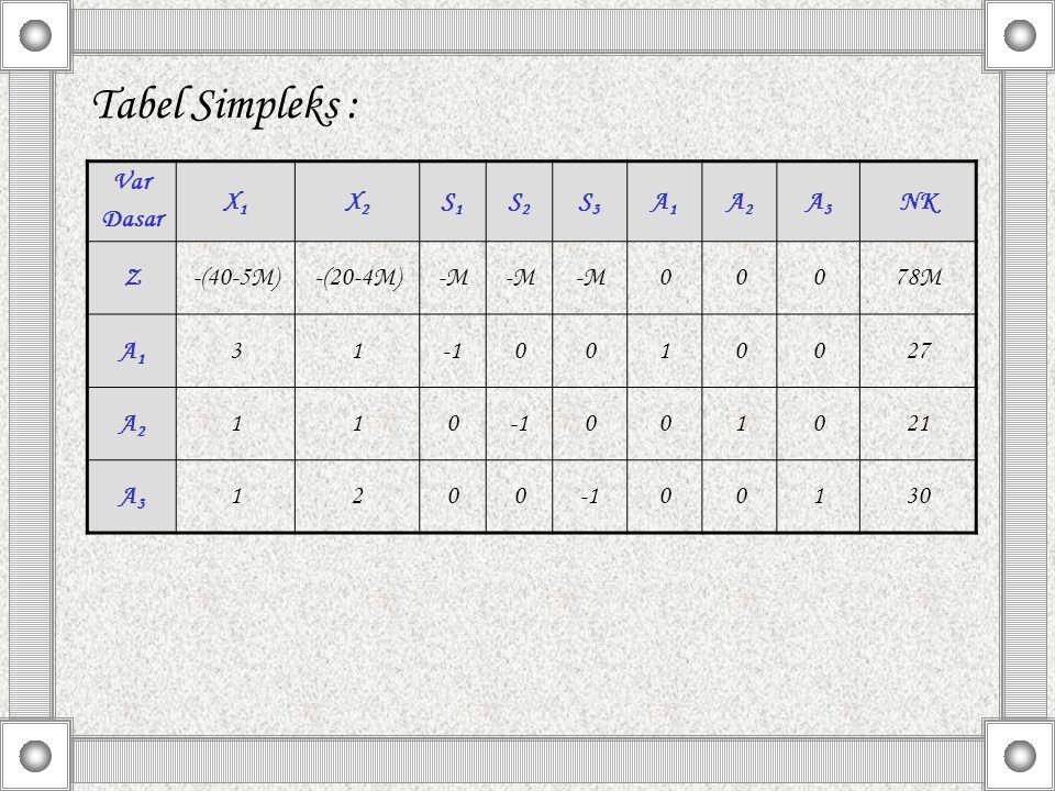 Tabel Simpleks : Var Dasar X1X1 X2X2 S1S1 S2S2 S3S3 A1A1 A2A2 A3A3 NK Z-(40-5M)-(20-4M)-M 00078M A1A1 310010027 A2A2 110001021 A3A3 120000130
