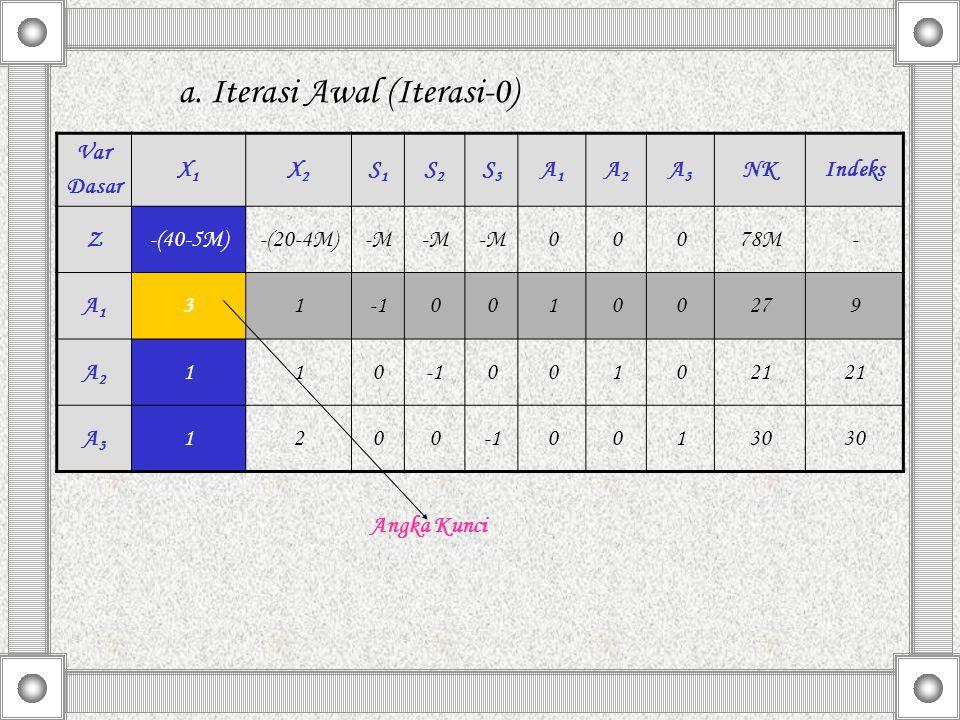 a. Iterasi Awal (Iterasi-0) Angka Kunci Var Dasar X1X1 X2X2 S1S1 S2S2 S3S3 A1A1 A2A2 A3A3 NKIndeks Z-(40-5M)-(20-4M)-M 00078M- A1A1 3100100279 A2A2 11