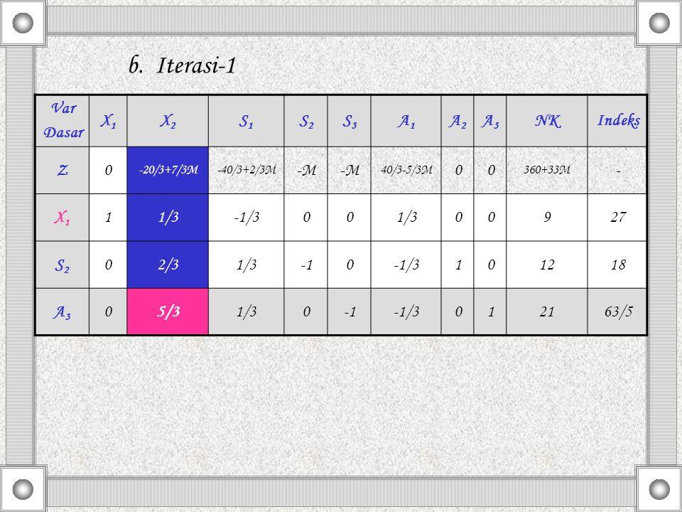 b. Iterasi-1 Var Dasar X1X1 X2X2 S1S1 S2S2 S3S3 A1A1 A2A2 A3A3 NKIndeks Z0 -20/3+7/3M-40/3+2/3M -M 40/3-5/3M 00 360+33M - X1X1 11/3-1/3001/300927 S2S2