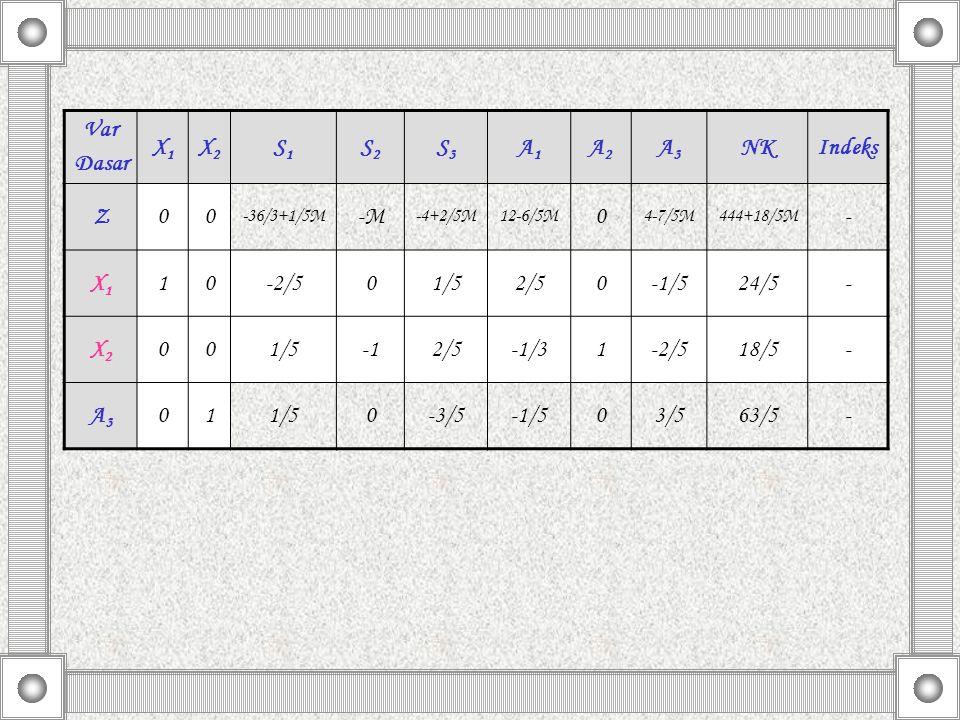 Var Dasar X1X1 X2X2 S1S1 S2S2 S3S3 A1A1 A2A2 A3A3 NKIndeks Z00 -36/3+1/5M -M -4+2/5M12-6/5M 0 4-7/5M444+18/5M - X1X1 10-2/501/52/50-1/524/5- X2X2 001/