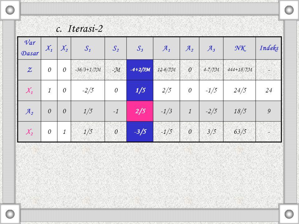c. Iterasi-2 Var Dasar X1X1 X2X2 S1S1 S2S2 S3S3 A1A1 A2A2 A3A3 NKIndeks Z00 -36/3+1/5M -M -4+2/5M12-6/5M 0 4-7/5M444+18/5M - X1X1 10-2/501/52/50-1/524