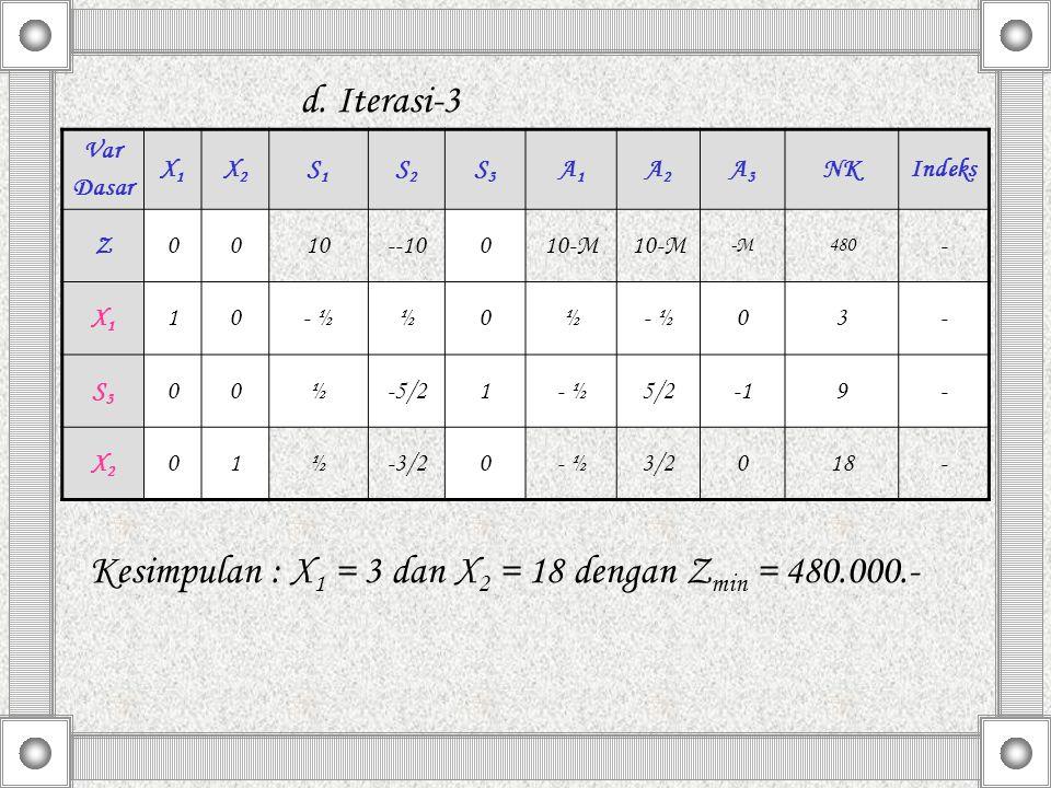 d. Iterasi-3 Kesimpulan : X 1 = 3 dan X 2 = 18 dengan Z min = 480.000.- Var Dasar X1X1 X2X2 S1S1 S2S2 S3S3 A1A1 A2A2 A3A3 NKIndeks Z0010--10010-M -M48