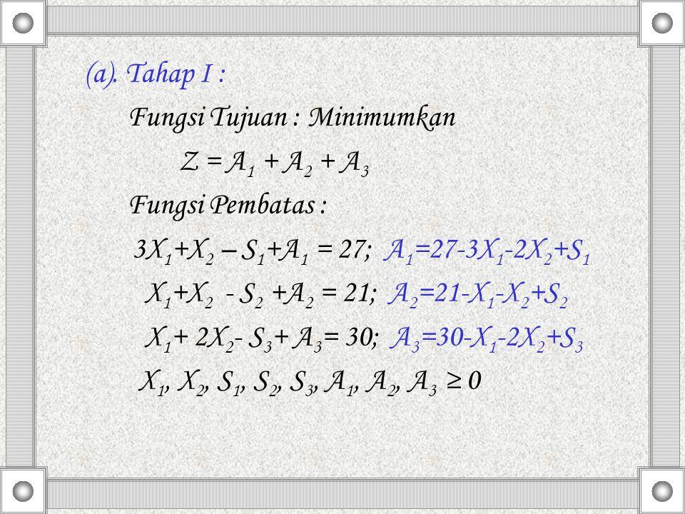 (a). Tahap I : Fungsi Tujuan : Minimumkan Z = A 1 + A 2 + A 3 Fungsi Pembatas : 3X 1 +X 2 – S 1 +A 1 = 27; A 1 =27-3X 1 -2X 2 +S 1 X 1 +X 2 - S 2 +A 2