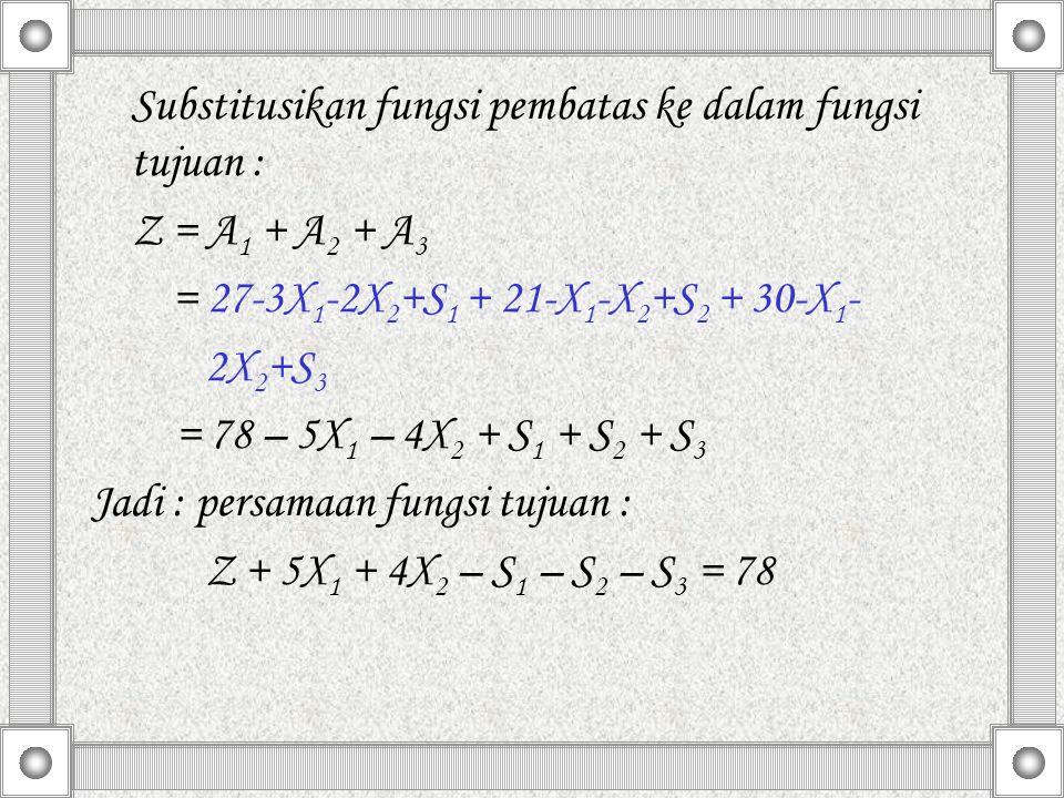 Substitusikan fungsi pembatas ke dalam fungsi tujuan : Z = A 1 + A 2 + A 3 = 27-3X 1 -2X 2 +S 1 + 21-X 1 -X 2 +S 2 + 30-X 1 - 2X 2 +S 3 = 78 – 5X 1 –