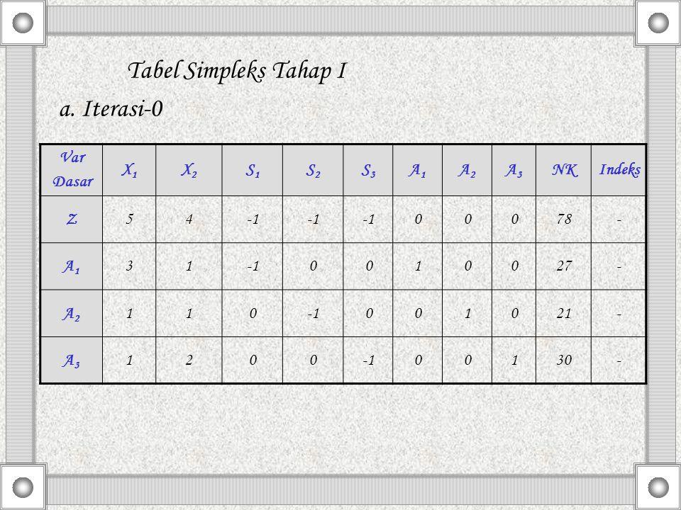 Tabel Simpleks Tahap I a. Iterasi-0 Var Dasar X1X1 X2X2 S1S1 S2S2 S3S3 A1A1 A2A2 A3A3 NKIndeks Z54 00078- A1A1 310010027- A2A2 110001021- A3A3 1200001