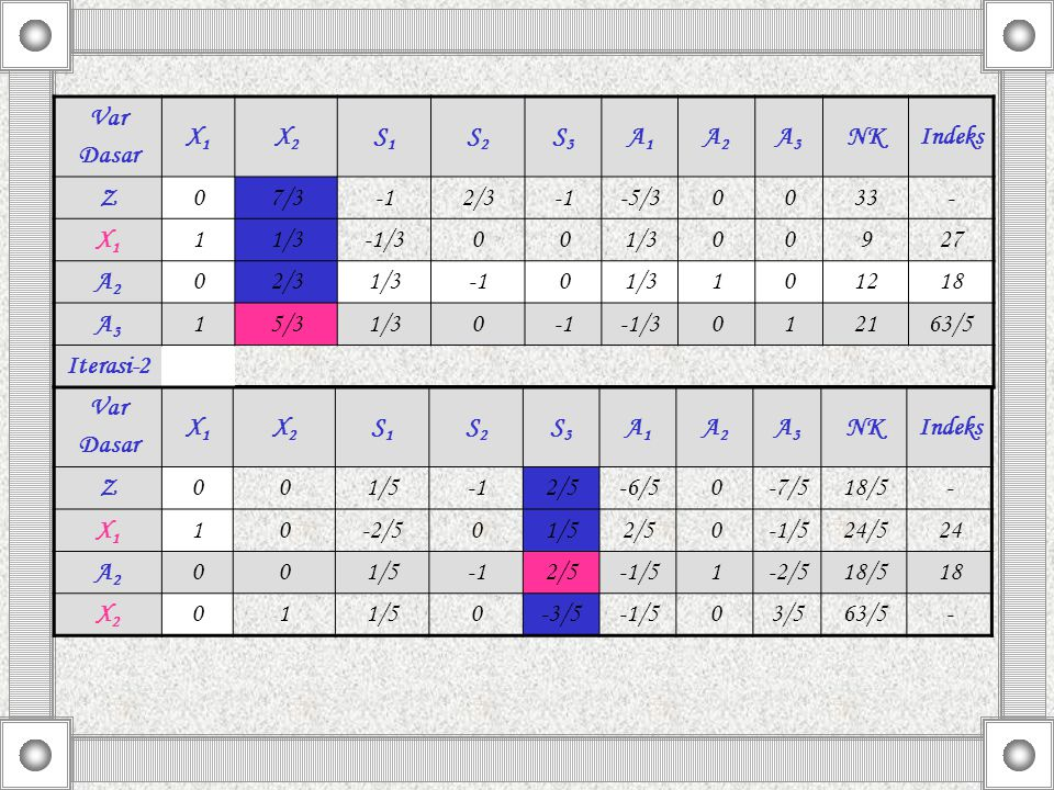 Var Dasar X1X1 X2X2 S1S1 S2S2 S3S3 A1A1 A2A2 A3A3 NKIndeks Z001/52/5-6/50-7/518/5- X1X1 10-2/501/52/50-1/524/524 A2A2 001/52/5-1/51-2/518/518 X2X2 011