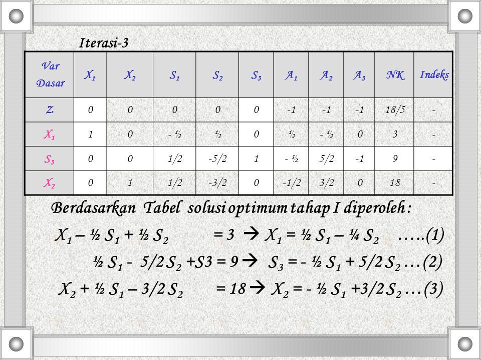 Iterasi-3 Berdasarkan Tabel solusi optimum tahap I diperoleh : X 1 – ½ S 1 + ½ S 2 = 3  X 1 = ½ S 1 – ¼ S 2 …..(1) ½ S 1 - 5/2 S 2 +S3 = 9  S 3 = -