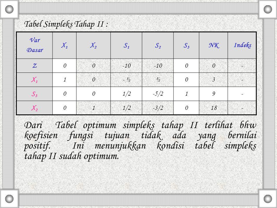 Tabel Simpleks Tahap II : Dari Tabel optimum simpleks tahap II terlihat bhw koefisien fungsi tujuan tidak ada yang bernilai positif. Ini menunjukkan k