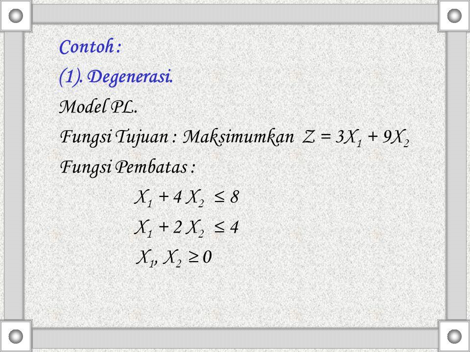 Contoh : (1). Degenerasi. Model PL. Fungsi Tujuan : Maksimumkan Z = 3X 1 + 9X 2 Fungsi Pembatas : X 1 + 4 X 2 ≤ 8 X 1 + 2 X 2 ≤ 4 X 1, X 2 ≥ 0