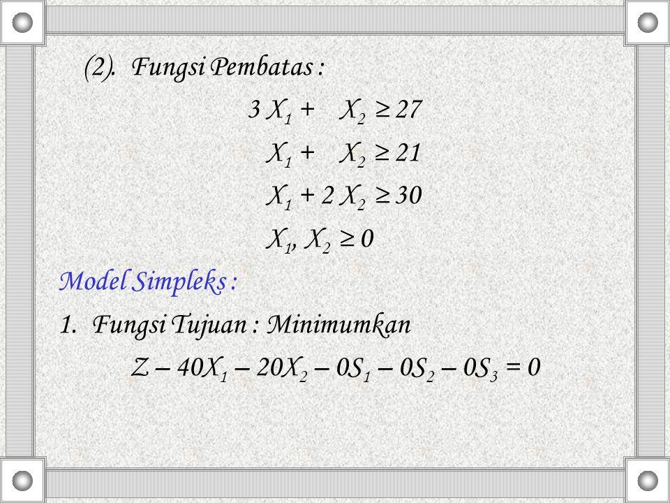 (2). Fungsi Pembatas : 3 X 1 + X 2 ≥ 27 X 1 + X 2 ≥ 21 X 1 + 2 X 2 ≥ 30 X 1, X 2 ≥ 0 Model Simpleks : 1. Fungsi Tujuan : Minimumkan Z – 40X 1 – 20X 2